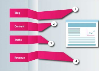 How to generate revenue by blogging in 2020?